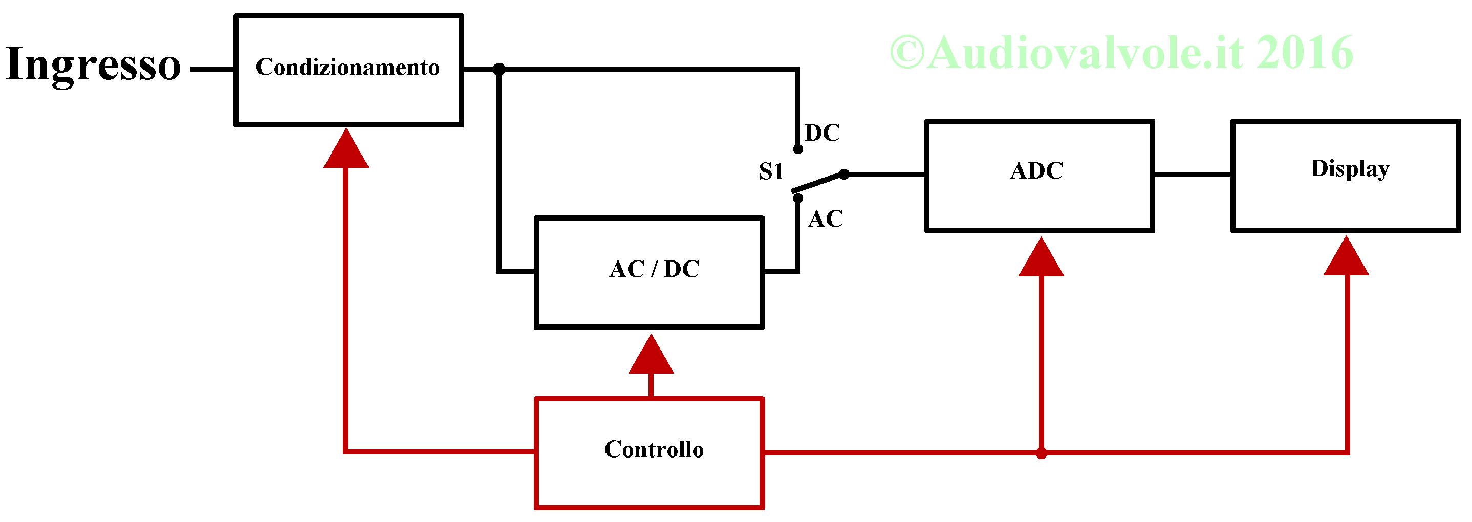 Schema Elettrico Racchetta Zanzare : Strumento multimetro digitale o tester